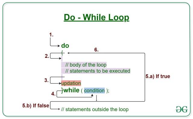 Java do-while loop with Examples - GeeksforGeeks