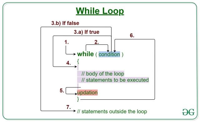 Java while loop with Examples - GeeksforGeeks