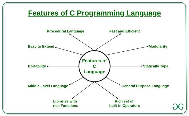 Features of C Programming Language - GeeksforGeeks