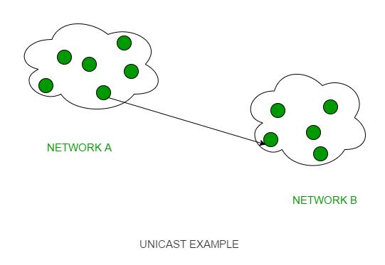 Unicast