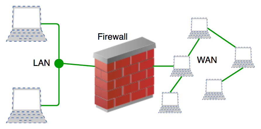 Build your own firewall hardware for home