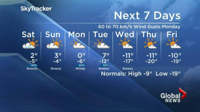 Saskatoon Weather Outlook Above Freezing Weekend Before A