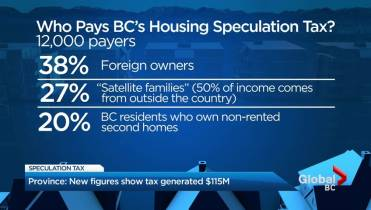 How Much Is Tax In Bc >> B C S Speculation Tax Brings In 115m Mostly From Owners Outside