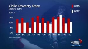 Child poverty rate cut in half: Statistics Canada
