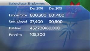 Unemployment up in Saskatchewan