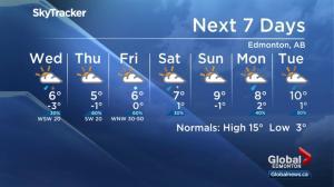 Global Edmonton weather forecast: April 30