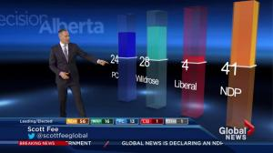 Alberta Election 2015: NDP dominating popular vote so far
