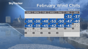 Saskatoon weather outlook: warmer air finally returns