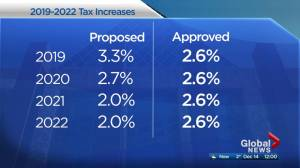 Edmonton council approves 2.6% property tax increase over next 4 years