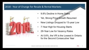 Matt Lee looks at new Kingston real estate stats issued by CMHC