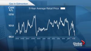 Gas prices drop in Edmonton
