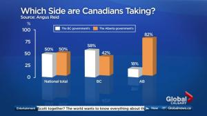 Canadian opinion poll on pipeline expansion