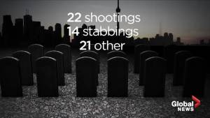 Is the city more violent than it was five years ago? Majority of Torontonians think so: poll (02:24)