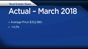 Kingston real estate numbers for March are released