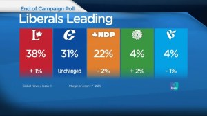 New Ipsos poll shows Liberals still in the lead ahead of Election Day