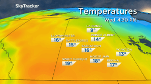 Saskatoon weather outlook: biggest blast of warm air since summer