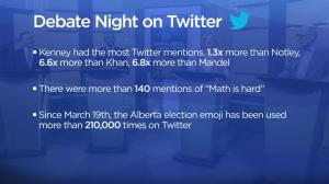 Twitter users react to the 2019 Alberta election debate