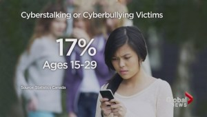 New studies released on cyberbullying, cyberstalking, teen violence