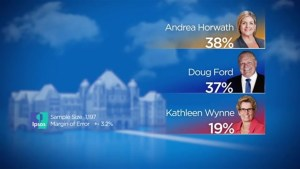 74% of Ontarians wish for different leader in provincial election: Ipsos poll