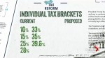 Trump unveils massive tax cuts – but do they help, or harm the middle class?