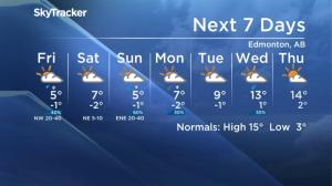Global Edmonton weather forecast: May 2