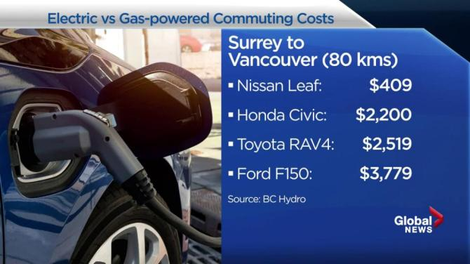 Driving an electric vehicle will save thousands: BC Hydro report