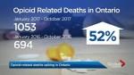 Opioid overdose deaths up 52%