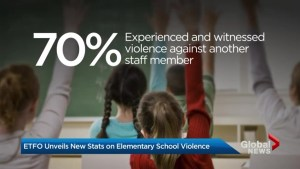70% of Ontario elementary teachers personally faced violence in the classroom: union