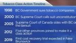 Is B.C.'s opioid lawsuit a case of deja vu?