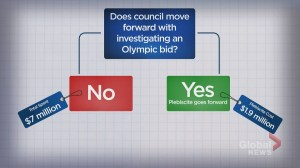A roadmap to Calgary hosting the 2026 Olympics