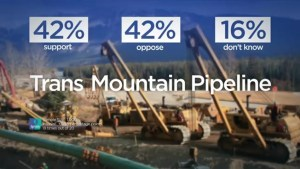 Canada divided down the middle on purchase of Trans Mountain Pipeline