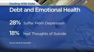 The emotional impact of consumer debt
