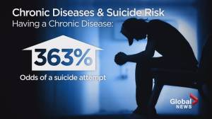 Young people with chronic disease at greater risk of suicide: study