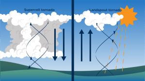 Supercell vs Landspout Tornado