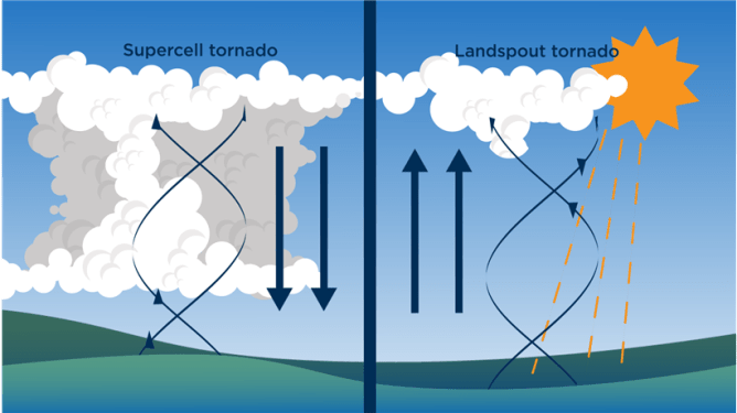 Heres How The Ottawa Gatineau Tornadoes Formed So Quickly