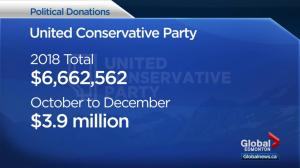 UCP raised nearly twice as much money as NDP