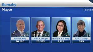 Decision BC: Biggest results of B.C. municipal election