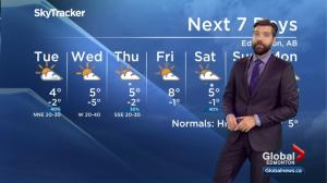 Global Edmonton weather forecast: Oct. 1