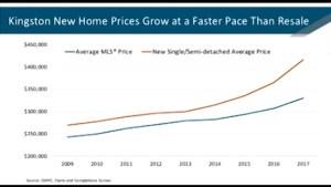 "Real Estate expert Matt Lee explains why Kingston has a ""red-hot"" housing market"