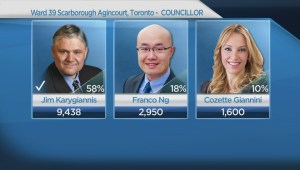 Toronto Election: Breaking down important council races across the city