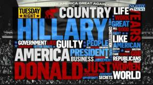 Republican National Convention Day 2: the Word Cloud