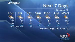 Global Edmonton weather forecast: May 1
