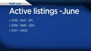 Are low listings and high prices the new norm for Kingston real estate?