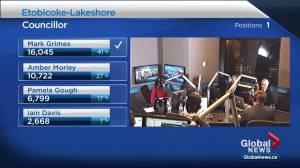 Ontario Municipal election: Anthony Perruzza unseats Giorgio Mammoliti