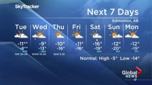 Global News weather forecast