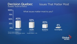 Quebec election: 'Highly engaged' youth vote