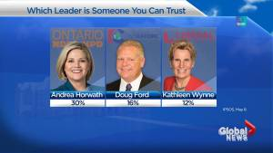 Which Ontario election candidate do you trust the most?