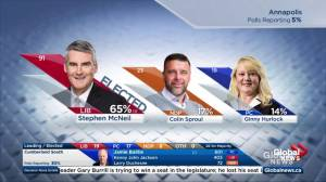 Nova Scotia election: Stephen McNeil re-elected in his home riding of Annapolis (00:12)