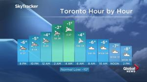 No sign of end to snow in coming hours in GTA, southern Ontario