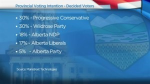 Polls show Provincial vote is too close to call